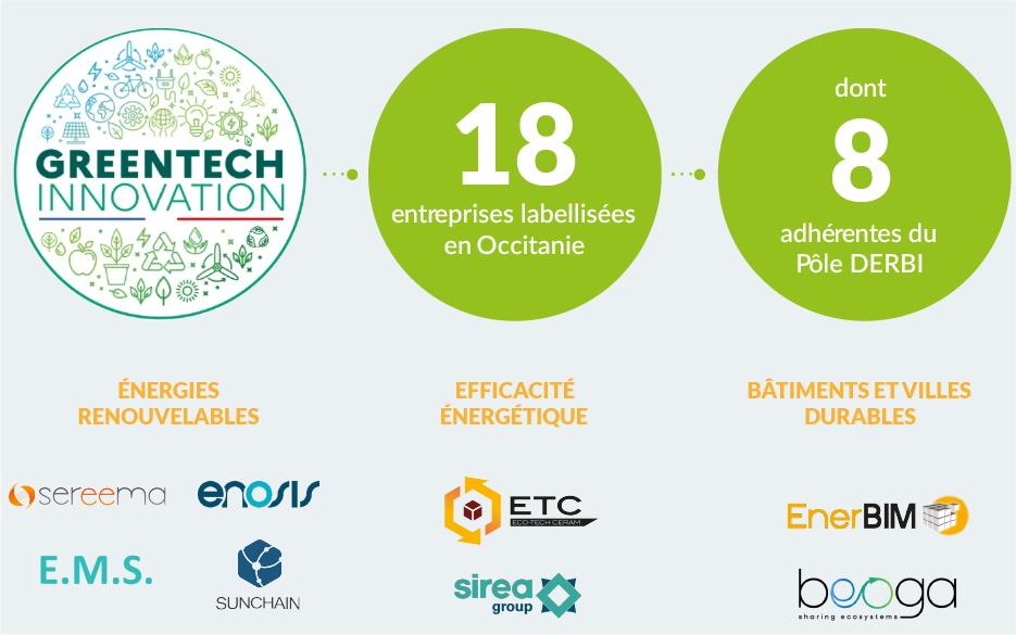 Greentech Innovation : adhérents DERBI labellisés
